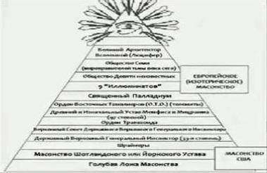 Пирамида Европейского (эзотерического) масонства и Масонства США, предоставленная Свали