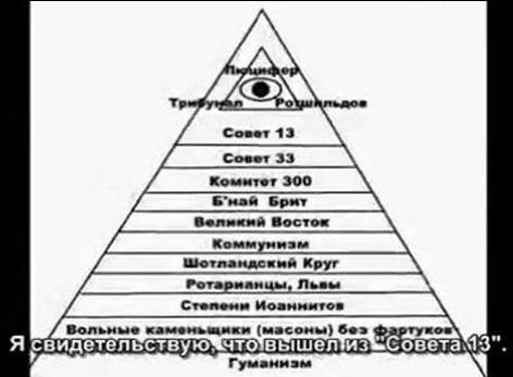 Политическая Пирамида Иллюминатов, приведённая Джоном Тоддом